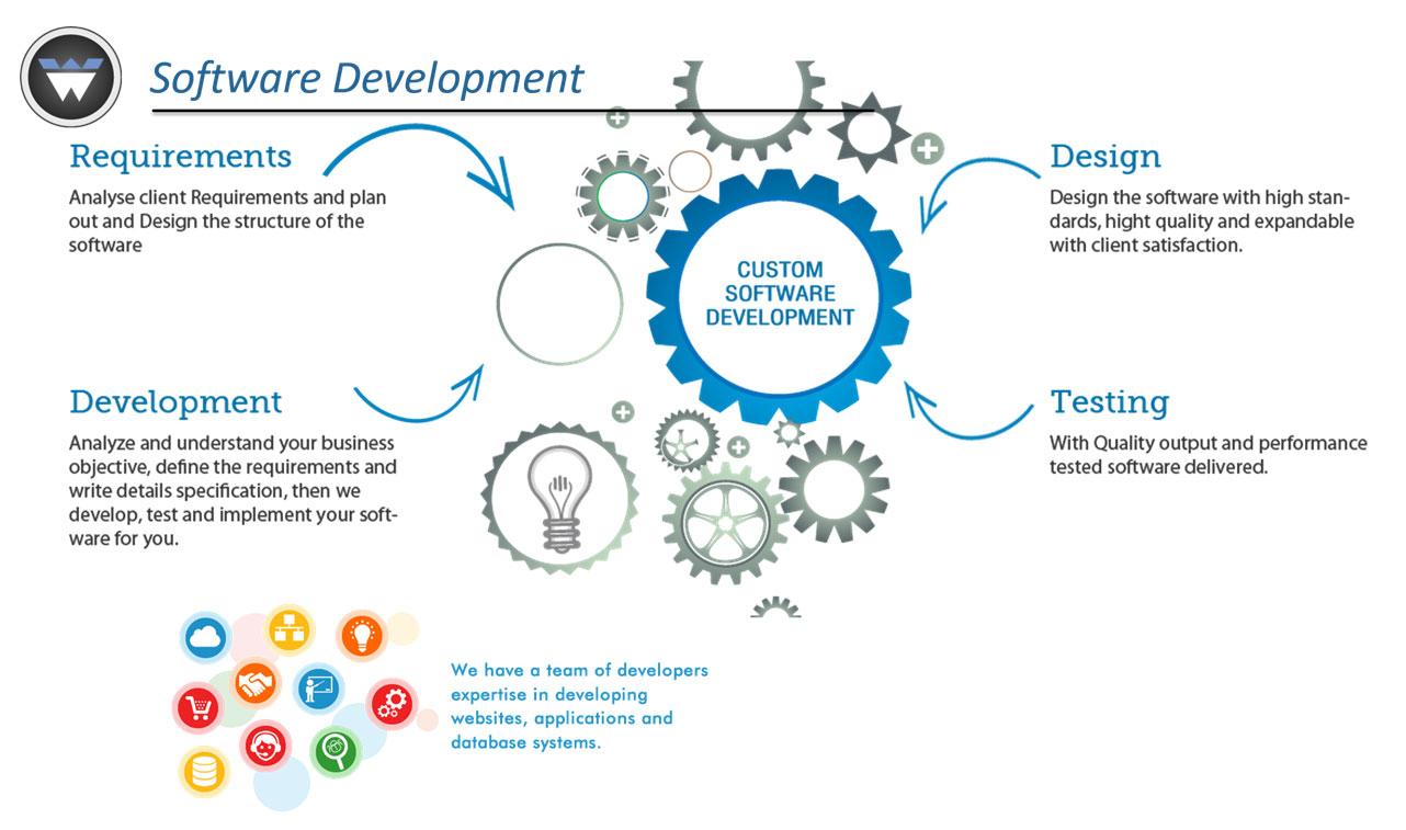 software design indianapolis